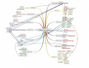Mind Map Data Analysis